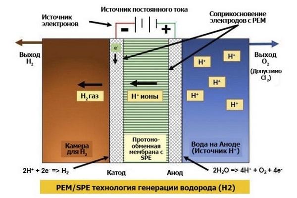 Технология генерации воды