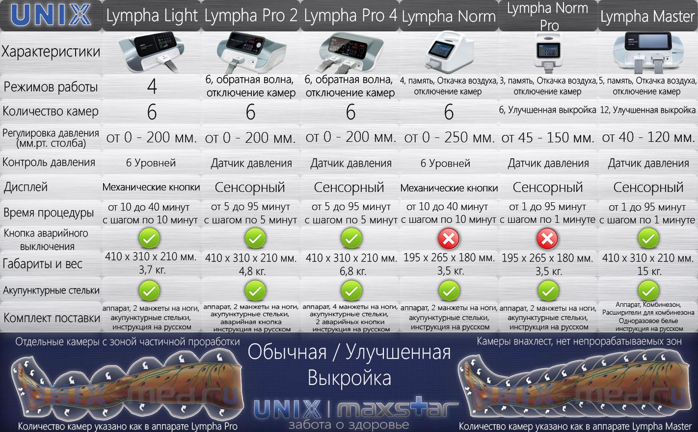 Сравнительная таблица профессиональный 6-ти камерных UNIX Lympha